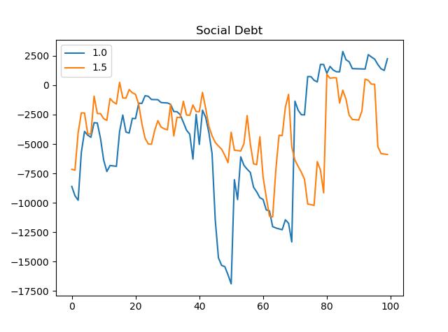 me7_social_debt.png